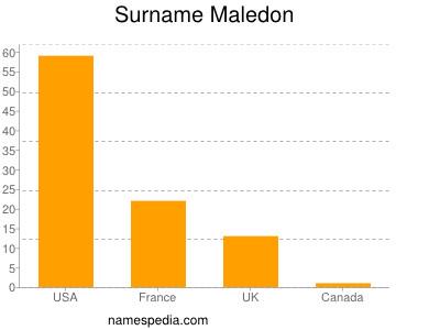 Surname Maledon