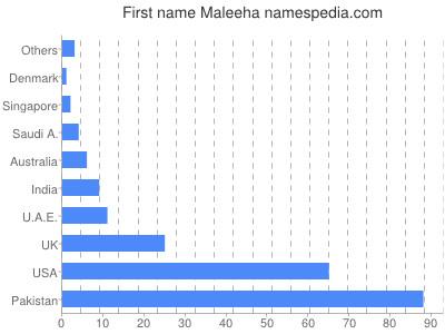 Given name Maleeha