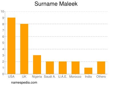 Surname Maleek