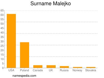 Surname Malejko