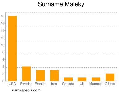 Surname Maleky