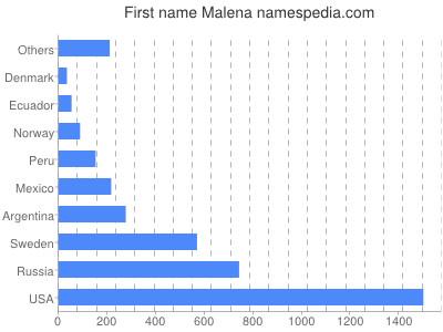 Given name Malena