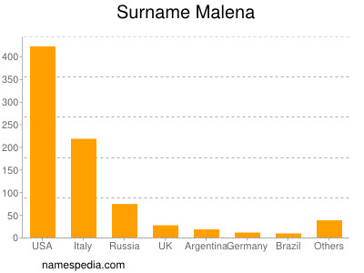 Surname Malena