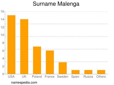 Surname Malenga
