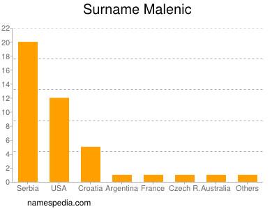 Surname Malenic