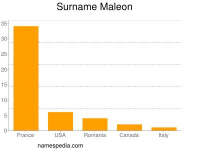 Surname Maleon