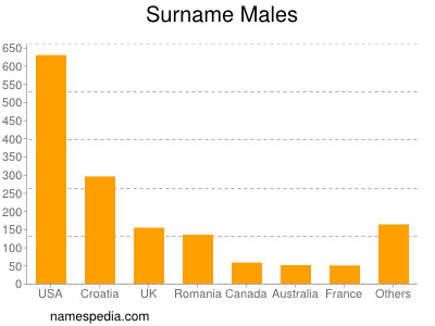 Surname Males