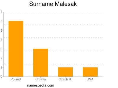 Surname Malesak