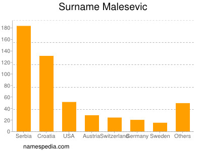 Surname Malesevic