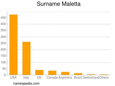Surname Maletta