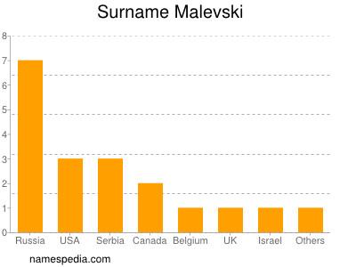 Surname Malevski