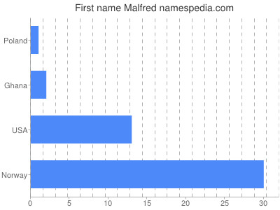 Given name Malfred