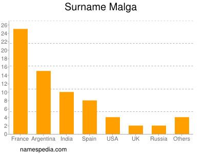 Surname Malga
