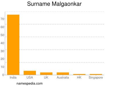 Surname Malgaonkar