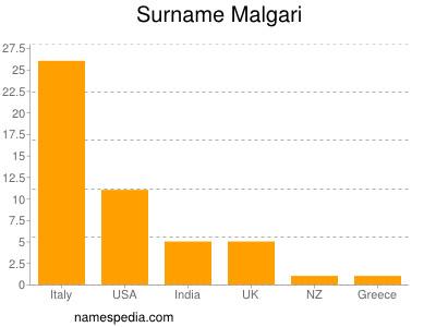 Surname Malgari