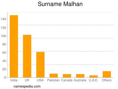 Surname Malhan