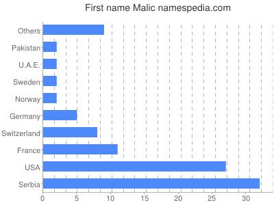 Given name Malic
