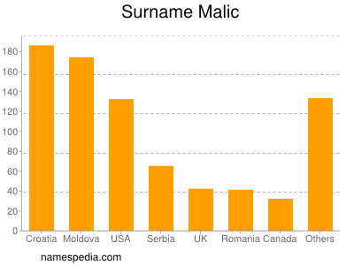 Surname Malic