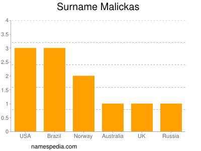 Surname Malickas