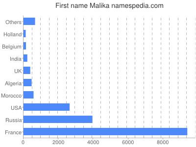 Given name Malika