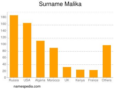 Surname Malika