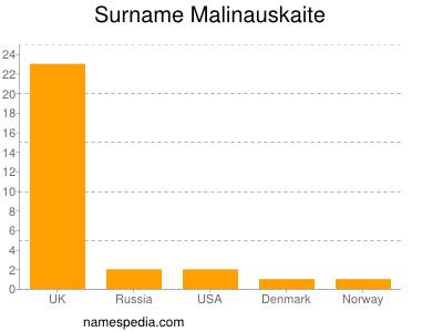 Surname Malinauskaite