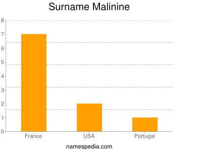 Surname Malinine