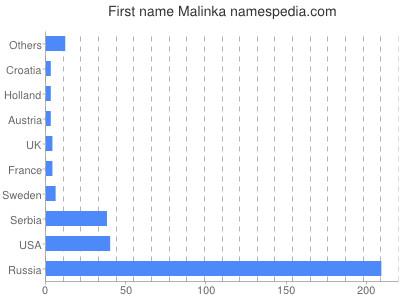 Given name Malinka