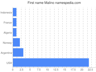 Given name Malino