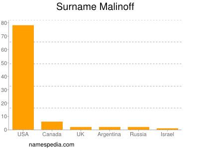 Surname Malinoff
