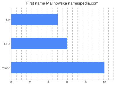 Given name Malinowska