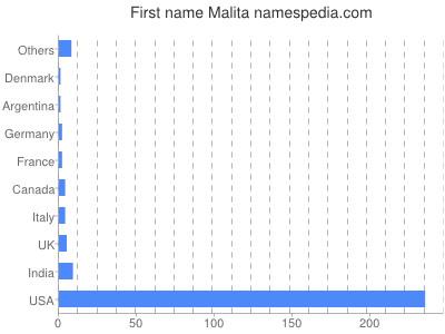 Given name Malita