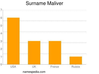 Surname Maliver
