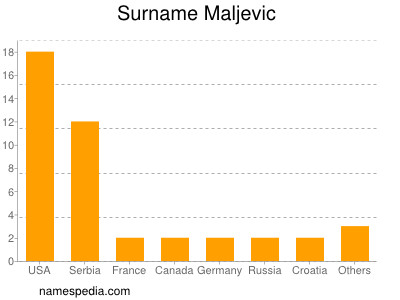 Surname Maljevic