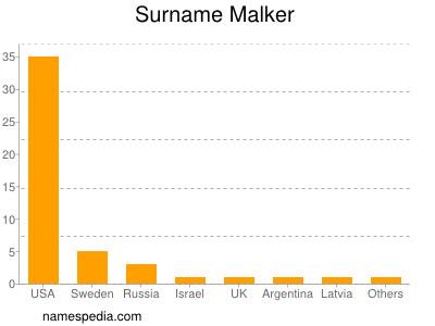 Surname Malker