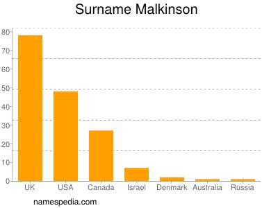 Surname Malkinson