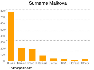 Surname Malkova