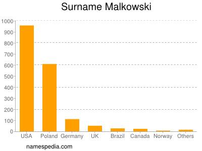 Surname Malkowski