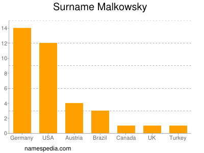 Surname Malkowsky