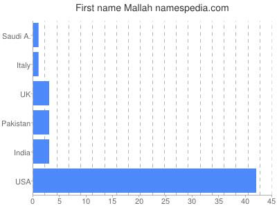 Given name Mallah