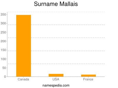 Surname Mallais