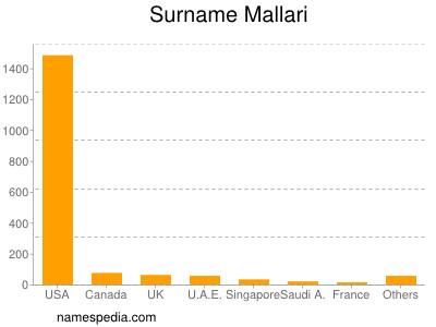 Surname Mallari