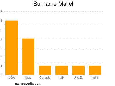 Surname Mallel