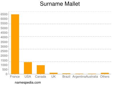 Surname Mallet