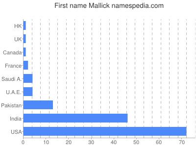 Given name Mallick