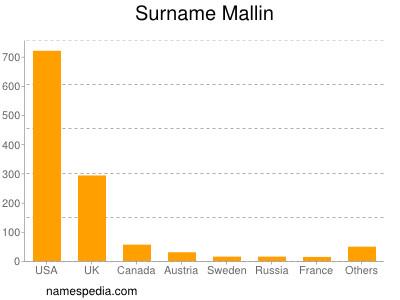 Surname Mallin