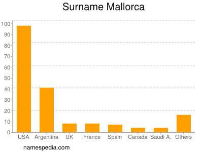 Surname Mallorca
