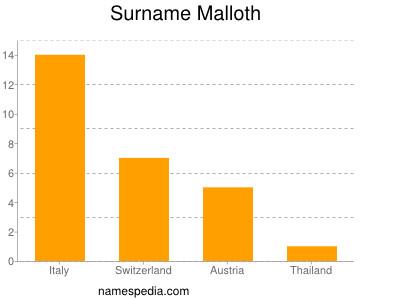 Surname Malloth