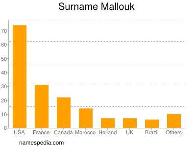 Surname Mallouk