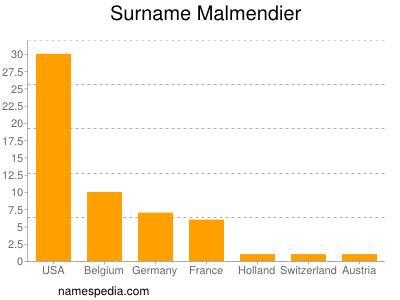 Surname Malmendier